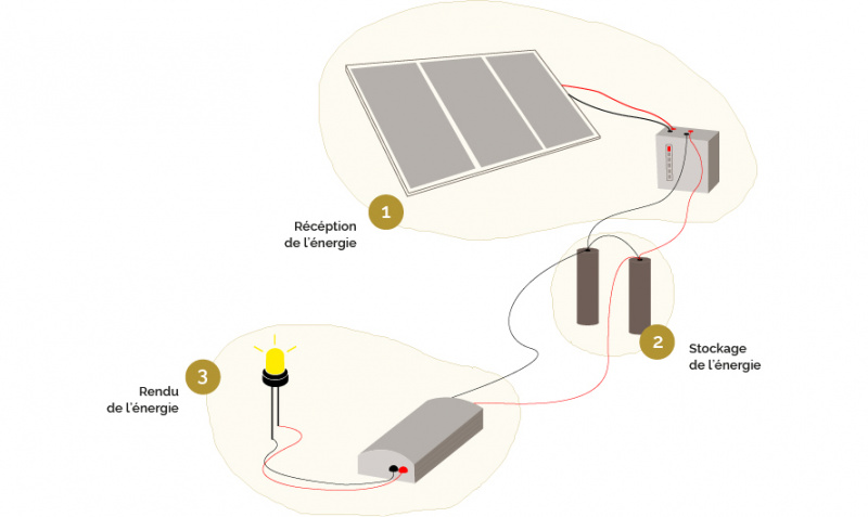 Lampe solaire à batteries lithium récupérées R cup ration de batteries Re cuperation batteries - fonctionnement.jpg
